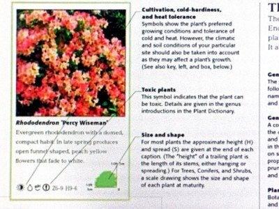 Common Garden Nursery Abbreviations